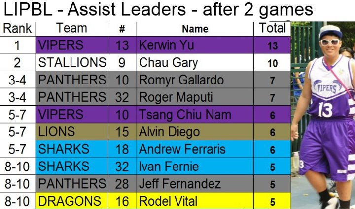 LIPBL-2012-Stats-Assist.jpg