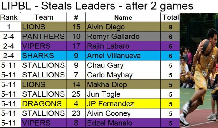 LIPBL-2012-Stats-Steals.jpg